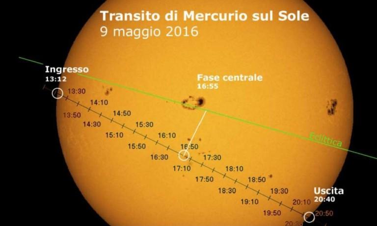 Osservazione del transito di Mercurio sul sole