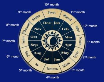 Calendario Ebreo.In Sinagoga Un Incontro Sul Calendario Ebraico Il